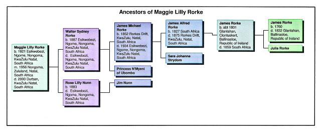 maggielillyrorkeancestors2.jpg